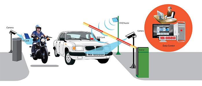 cách thức bãi giữ xe thông minh hoạt động